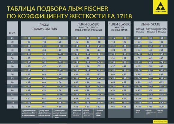 таблица fischer fa